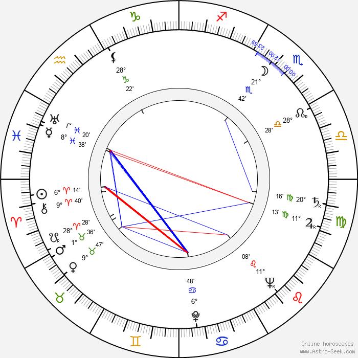 Johanna König - Birth horoscope chart