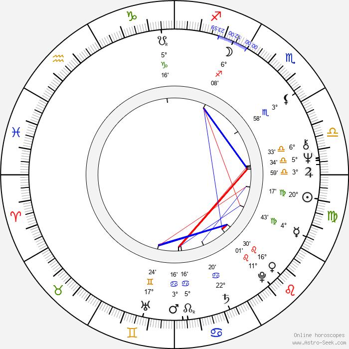 Johanna Tesařová - Birth horoscope chart