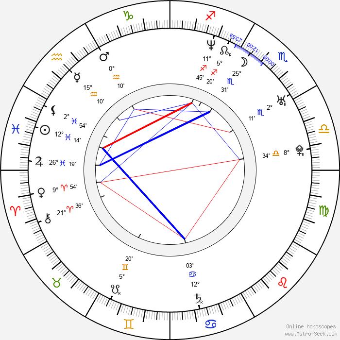 Johanna Wokalek - Birth horoscope chart