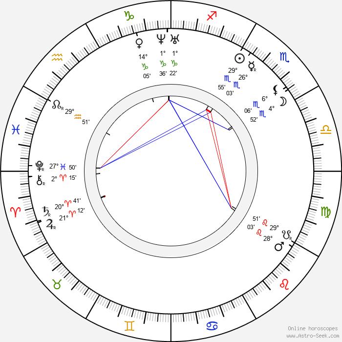 Johanne Louise Heiberg - Birth horoscope chart