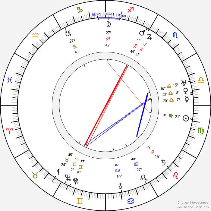 Johannes Björklund - Birth horoscope chart