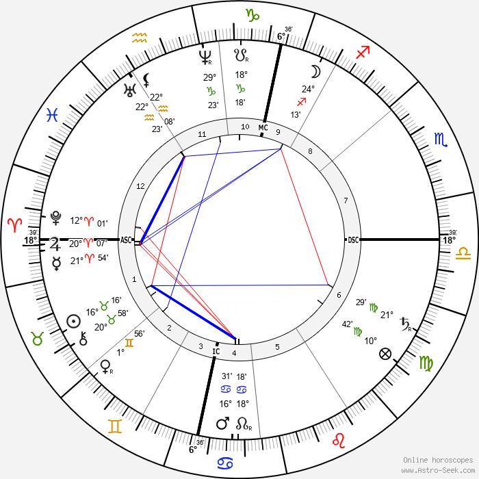Johannes Brahms - Birth horoscope chart