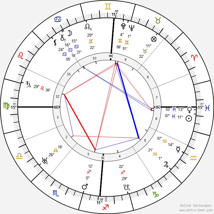 Johannes Duiker - Birth horoscope chart