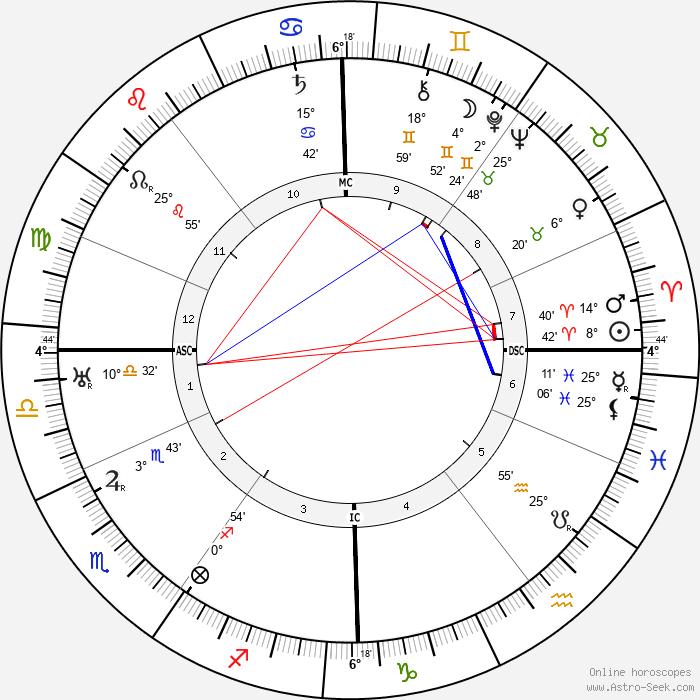 Johannes Hermanus van der Hoop - Birth horoscope chart