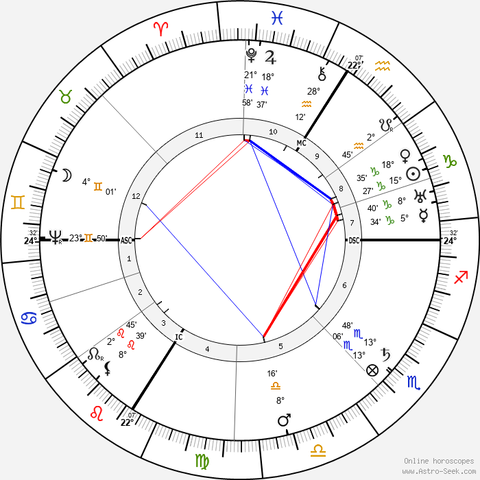 Johannes Kepler - Birth horoscope chart