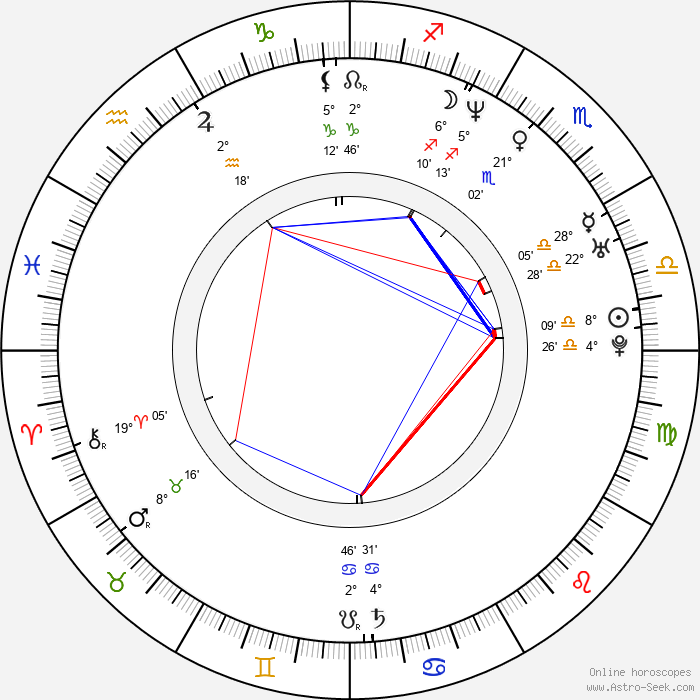 Johannes Kobilke - Birth horoscope chart