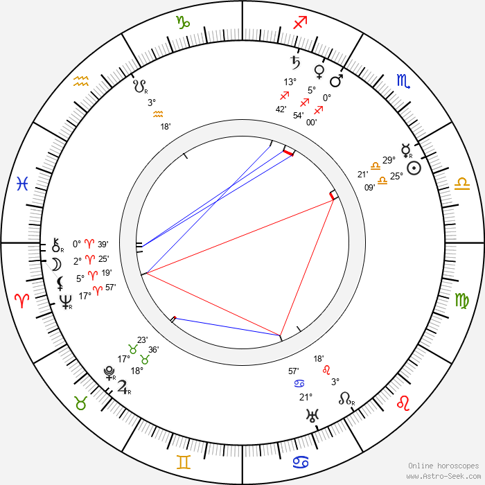 Johannes Linnankoski - Birth horoscope chart