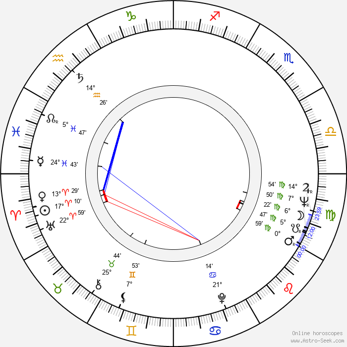 Johannes Schaaf - Birth horoscope chart