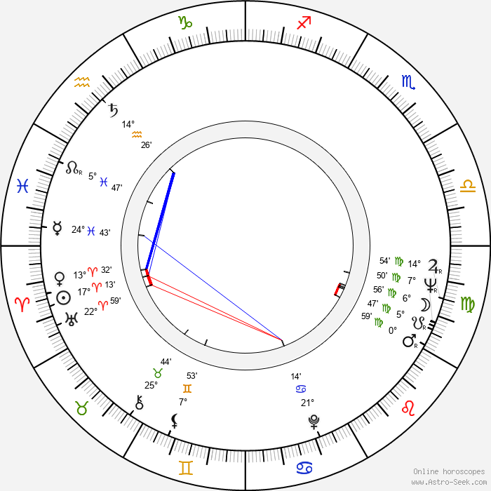 Johannes Schaaf - Birth horoscope chart