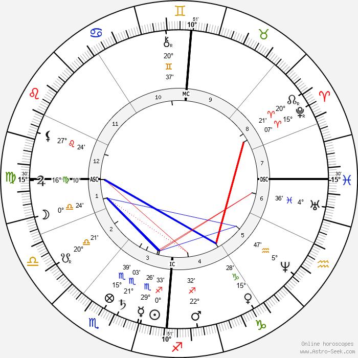 Johannes van der Waals - Birth horoscope chart