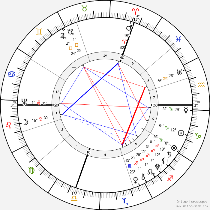 Johannes von Muller - Birth horoscope chart