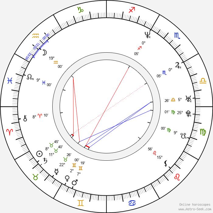 Johannes Zeiler - Birth horoscope chart