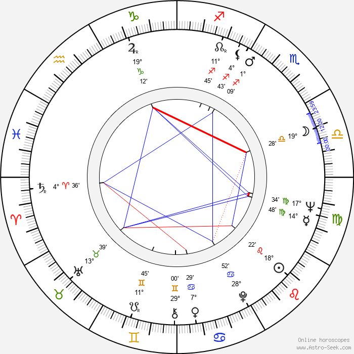 John Abraham - Birth horoscope chart