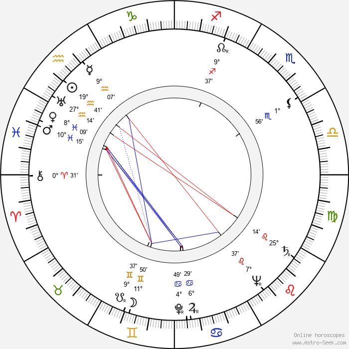 John Abramovic - Birth horoscope chart