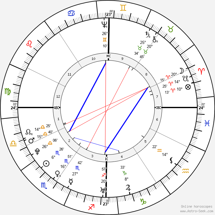 John Adams - Birth horoscope chart