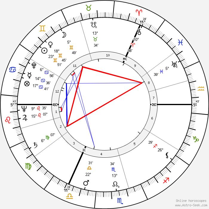 John Addey - Birth horoscope chart