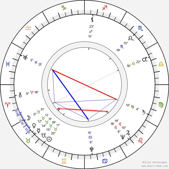 John Addison - Birth horoscope chart