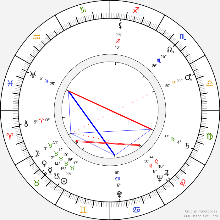 John Addison - Birth horoscope chart