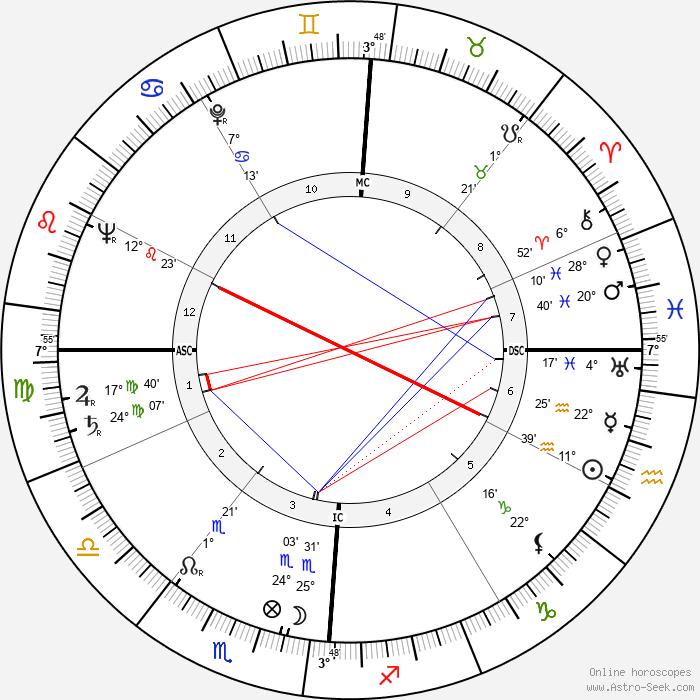 John Agar - Birth horoscope chart