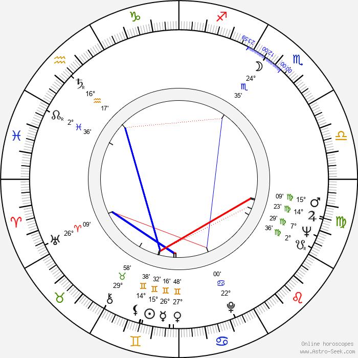 John Alderman - Birth horoscope chart