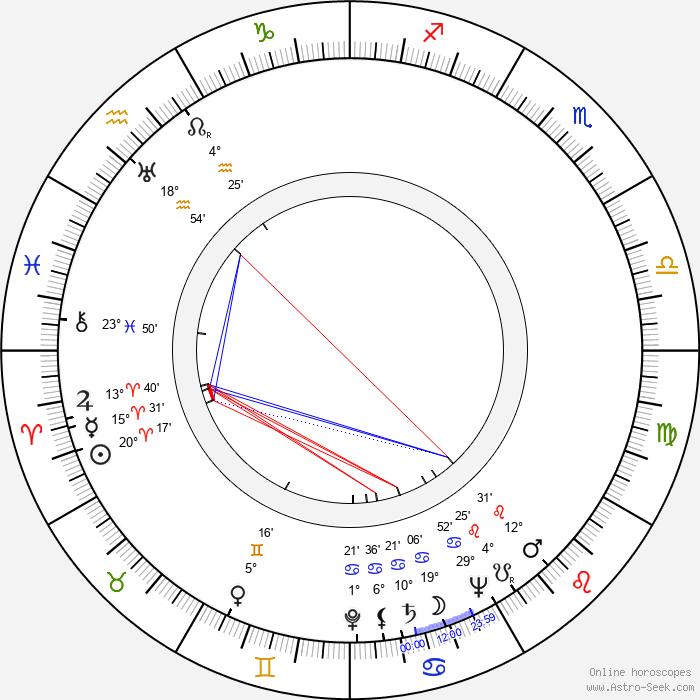 John Alderson - Birth horoscope chart