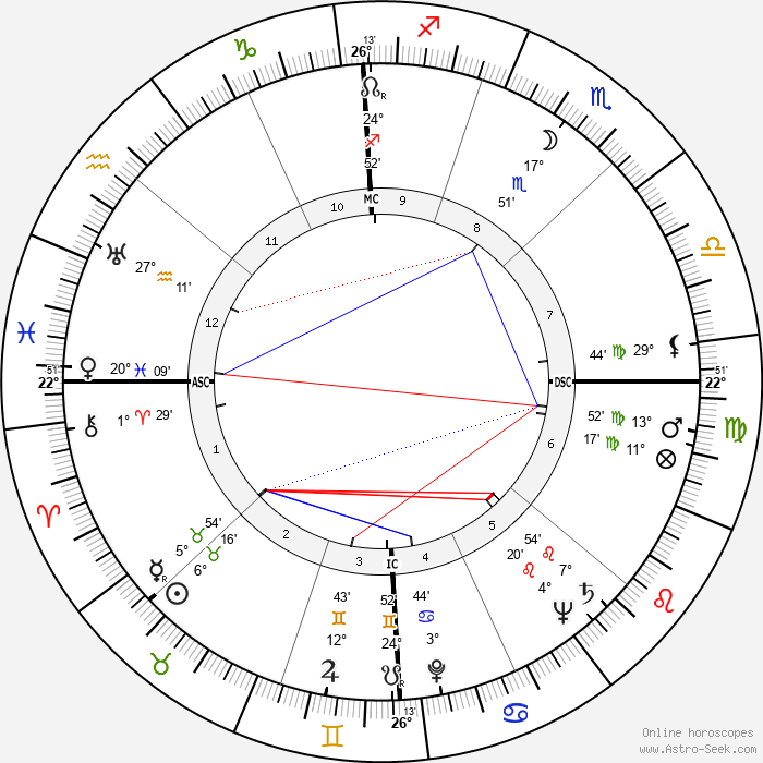 John Alfred Scali - Birth horoscope chart