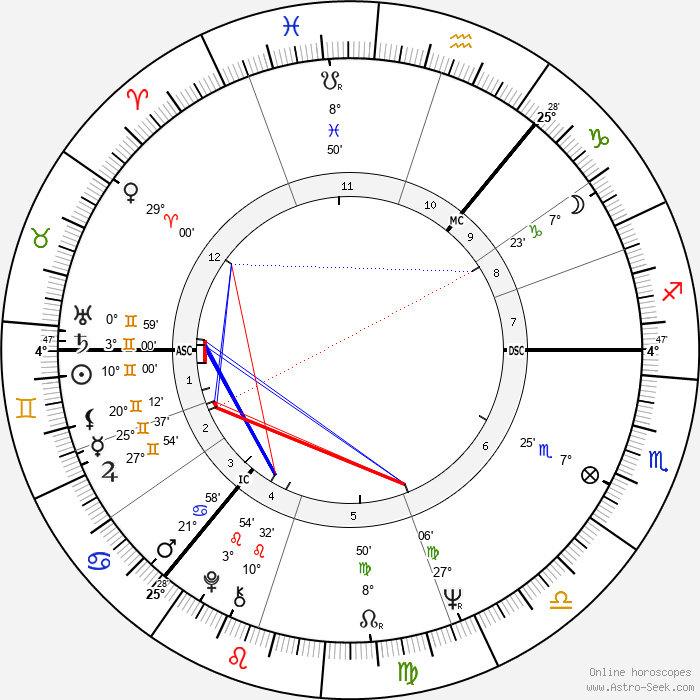 John Allan Stewart - Birth horoscope chart