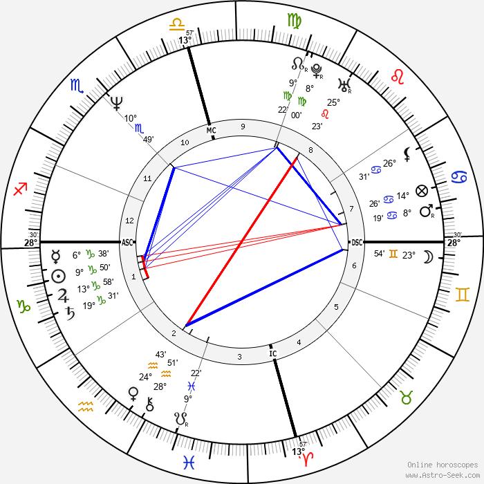 John Allen Muhammad - Birth horoscope chart