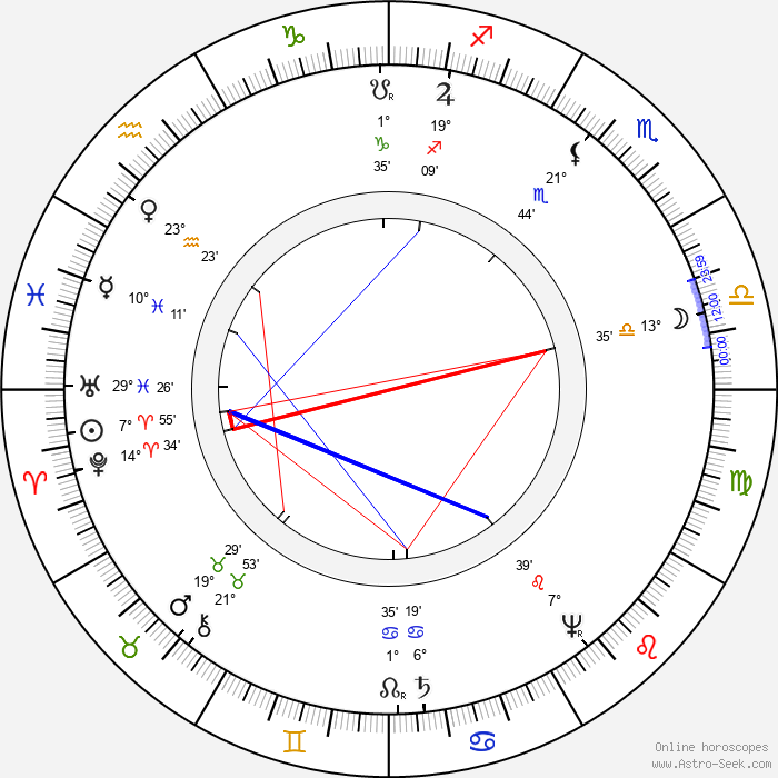 John Amos Comenius - Birth horoscope chart