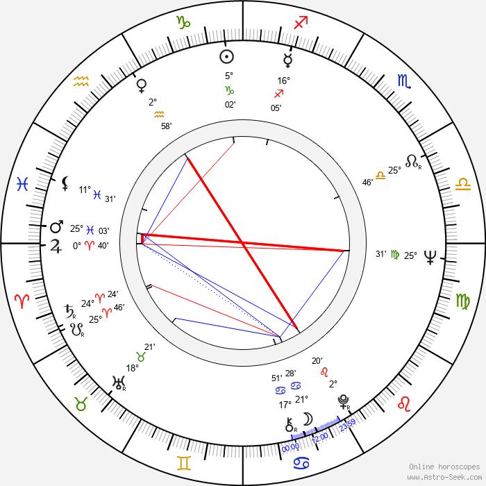 John Amos - Birth horoscope chart