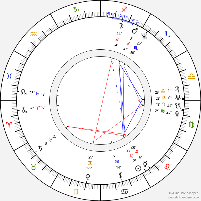 John Anton - Birth horoscope chart