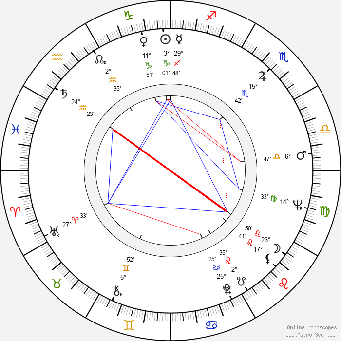 John Ashley - Birth horoscope chart
