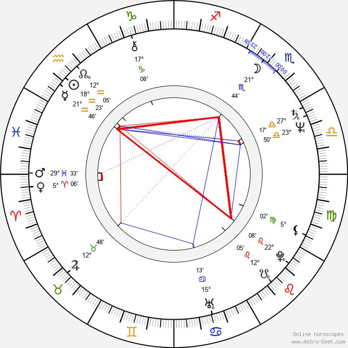 John Attard-Montalto - Birth horoscope chart