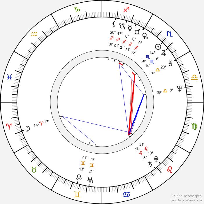 John Aylward - Birth horoscope chart