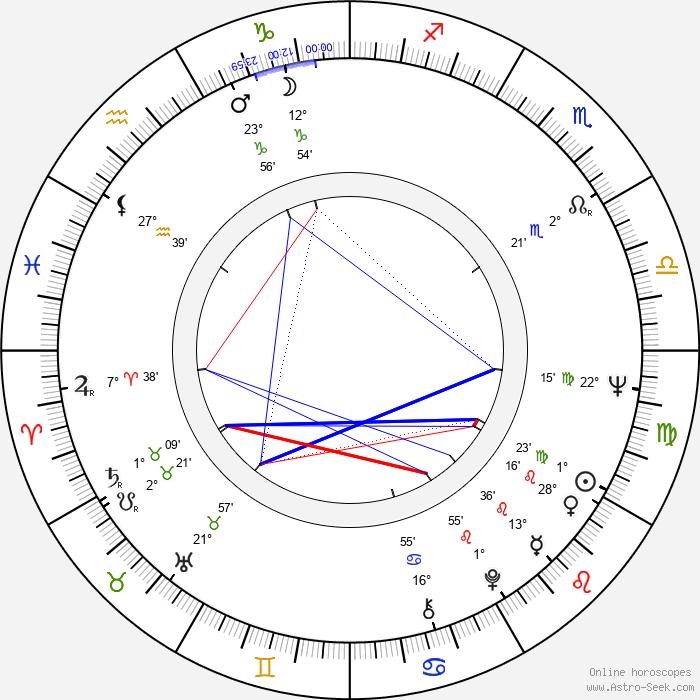 John Badham - Birth horoscope chart