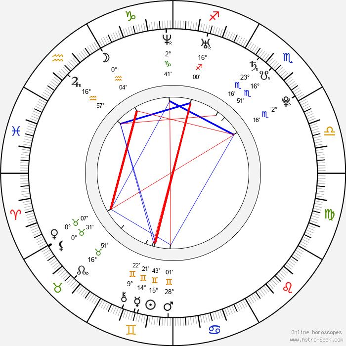 John Bain - Birth horoscope chart