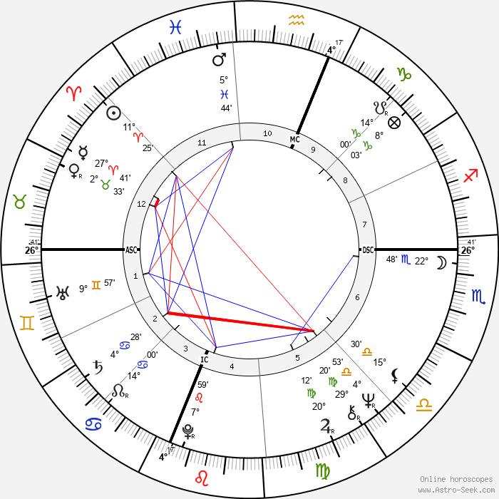 John Barbata - Birth horoscope chart