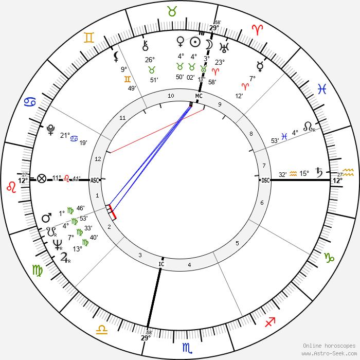 John Barbour - Birth horoscope chart