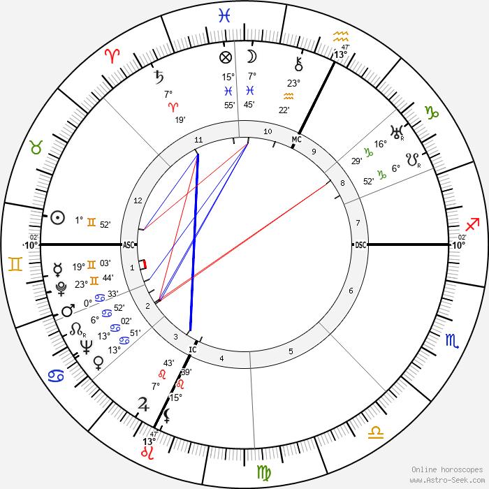 John Bardeen - Birth horoscope chart