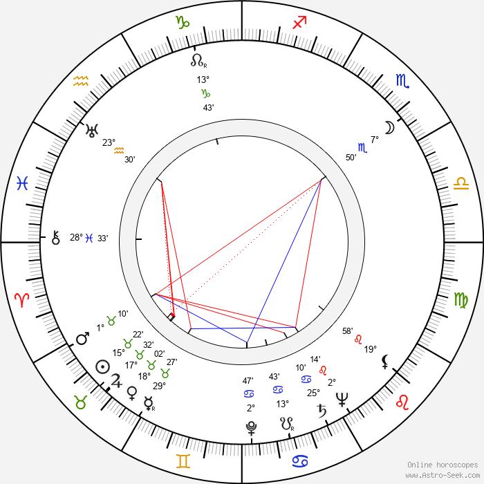 John Barrie - Birth horoscope chart