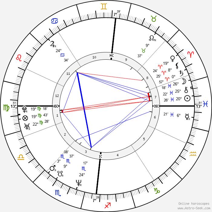 John Barrowman - Birth horoscope chart