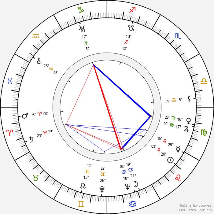 John Beal - Birth horoscope chart