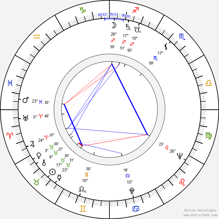 John Bennett - Birth horoscope chart