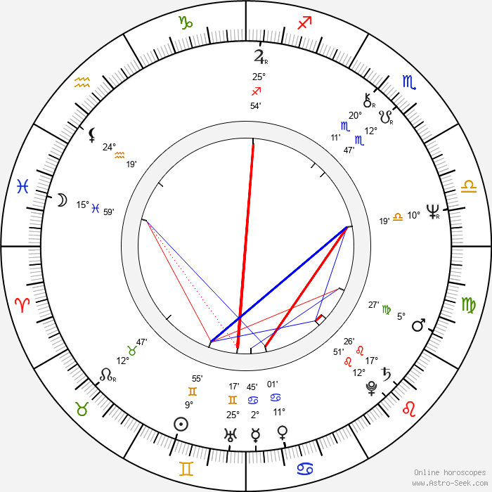 John Bonham - Birth horoscope chart