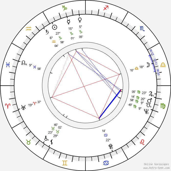 John Boorman - Birth horoscope chart