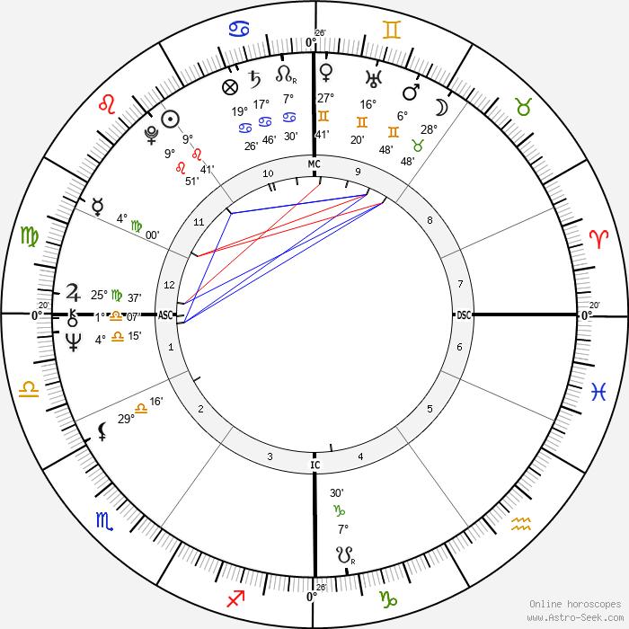 John Bowis - Birth horoscope chart