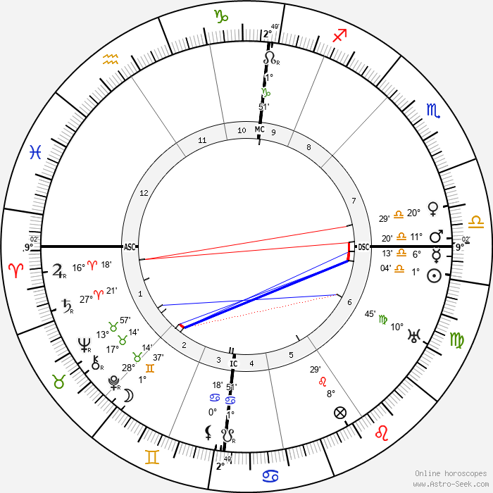 John Boyd Orr - Birth horoscope chart