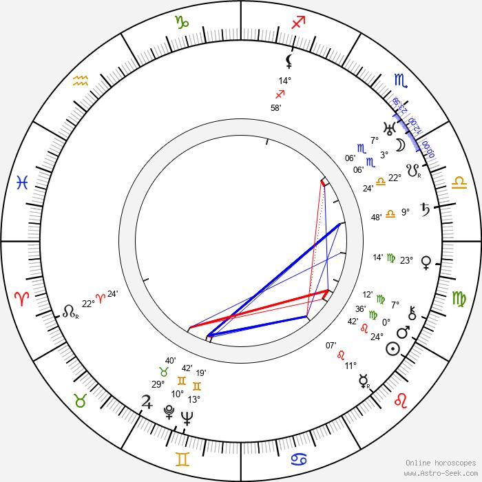 John Brahm - Birth horoscope chart