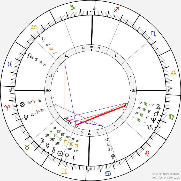 John Browning - Birth horoscope chart
