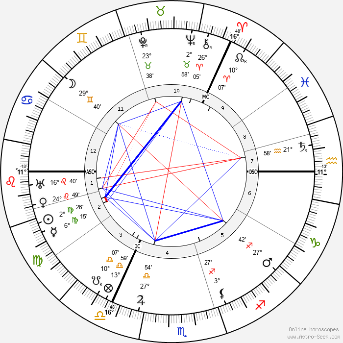 John Buchan - Birth horoscope chart